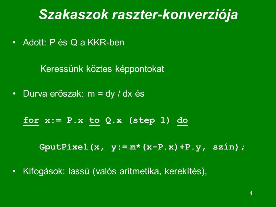 4 Szakaszok raszter-konverziója Adott: P és Q a KKR-ben Keressünk köztes képpontokat Durva erőszak: m = dy / dx és for x:= P.x to Q.x (step 1) do GputPixel(x, y:= m*(x-P.x)+P.y, szín); Kifogások: lassú (valós aritmetika, kerekítés),