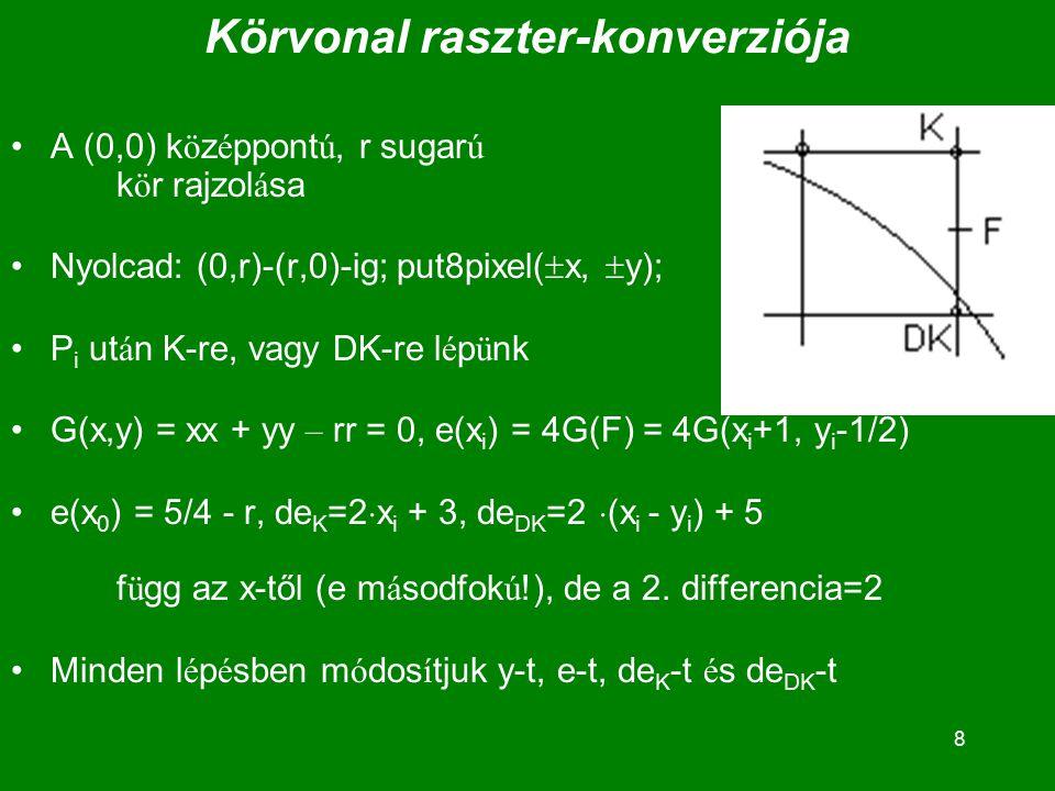 8 Körvonal raszter-konverziója A (0,0) k ö z é ppont ú, r sugar ú k ö r rajzol á sa Nyolcad: (0,r)-(r,0)-ig; put8pixel(  x,  y); P i ut á n K-re, vagy DK-re l é p ü nk G(x,y) = xx + yy – rr = 0, e(x i ) = 4G(F) = 4G(x i +1, y i -1/2) e(x 0 ) = 5/4 - r, de K =2  x i + 3, de DK =2  (x i - y i ) + 5 f ü gg az x-től (e m á sodfok ú !), de a 2.