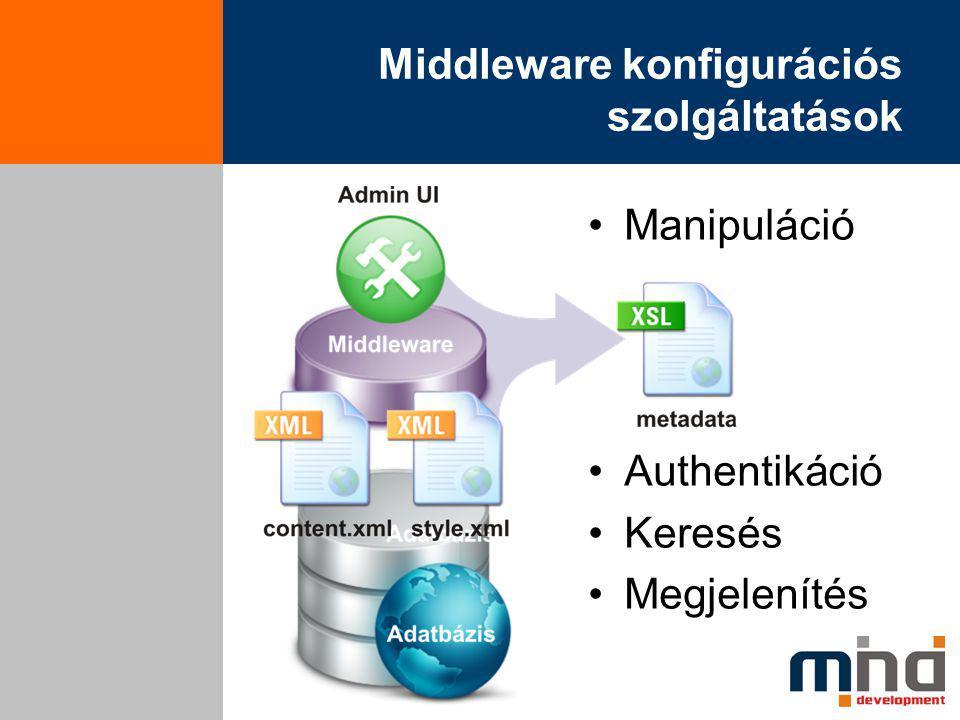 Middleware konfigurációs szolgáltatások Manipuláció Authentikáció Keresés Megjelenítés