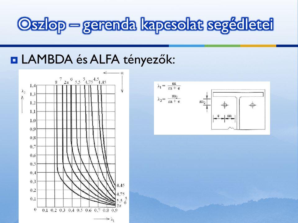  LAMBDA és ALFA tényezők: