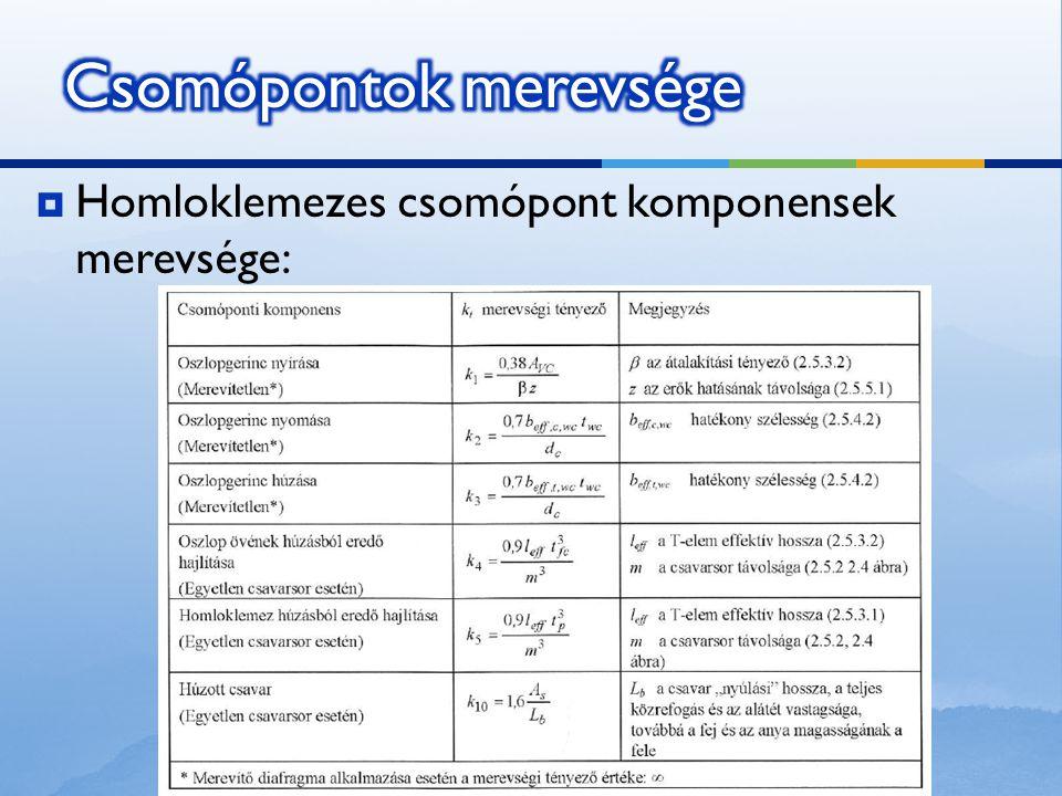  Homloklemezes csomópont komponensek merevsége: