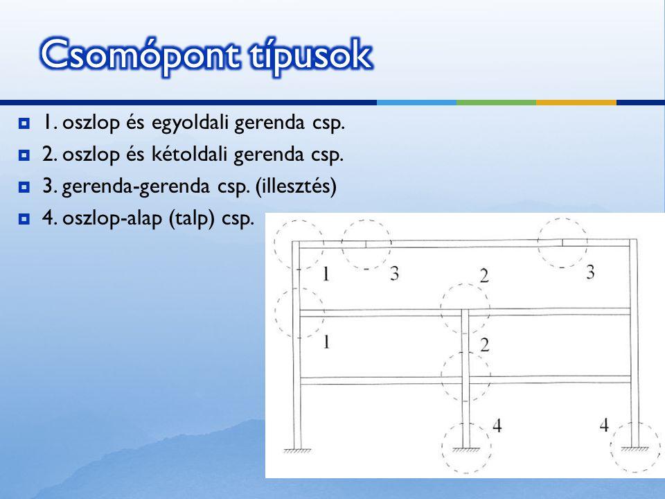  1. oszlop és egyoldali gerenda csp.  2. oszlop és kétoldali gerenda csp.  3. gerenda-gerenda csp. (illesztés)  4. oszlop-alap (talp) csp.
