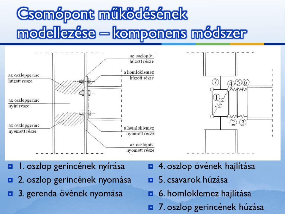  1. oszlop gerincének nyírása  2. oszlop gerincének nyomása  3. gerenda övének nyomása  4. oszlop övének hajlítása  5. csavarok húzása  6. homlo
