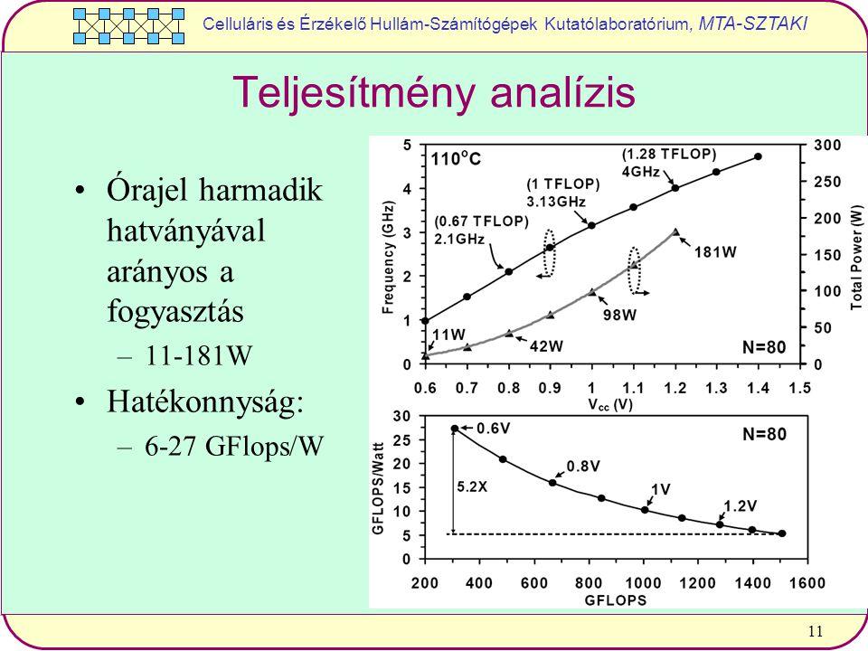 Celluláris és Érzékelő Hullám-Számítógépek Kutatólaboratórium, MTA-SZTAKI 11 Teljesítmény analízis Órajel harmadik hatványával arányos a fogyasztás –11-181W Hatékonnyság: –6-27 GFlops/W