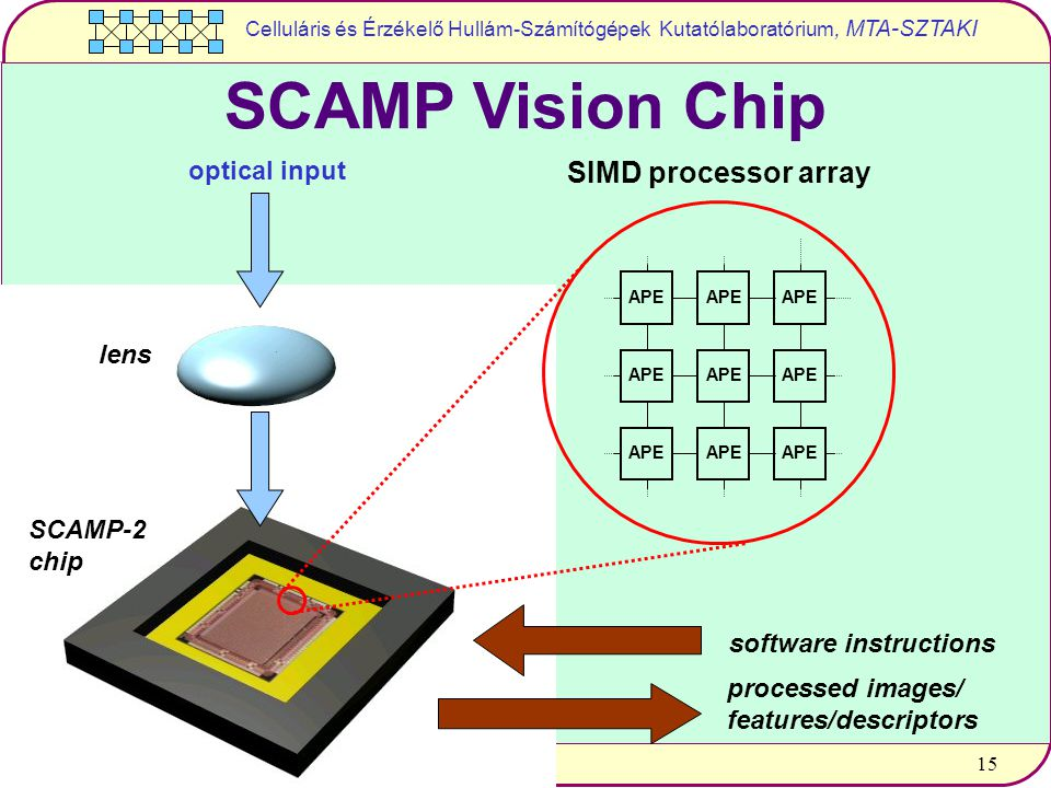 Celluláris és Érzékelő Hullám-Számítógépek Kutatólaboratórium, MTA-SZTAKI 15 SCAMP Vision Chip lens SCAMP-2 chip optical input software instructions processed images/ features/descriptors SIMD processor array APE