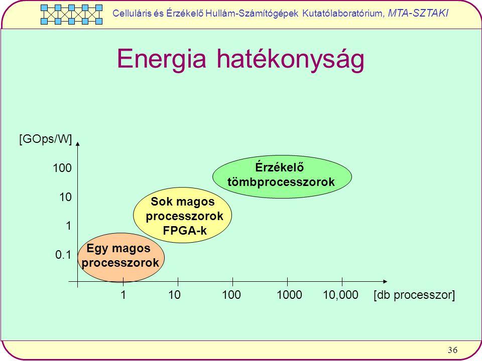 Celluláris és Érzékelő Hullám-Számítógépek Kutatólaboratórium, MTA-SZTAKI 36 Energia hatékonyság [GOps/W] 100 10 1 0.1 Érzékelő tömbprocesszorok Sok magos processzorok FPGA-k Egy magos processzorok 110100100010,000 [db processzor]