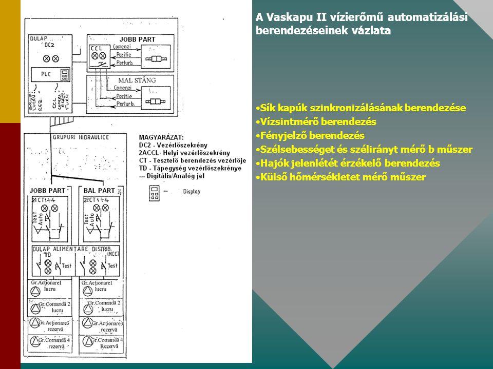 A Vaskapu II vízierőmű automatizálási berendezéseinek vázlata Sík kapúk szinkronizálásának berendezése Vízsintmérő berendezés Fényjelző berendezés Szélsebességet és szélirányt mérő b műszer Hajók jelenlétét érzékelő berendezés Külső hőmérsékletet mérő műszer