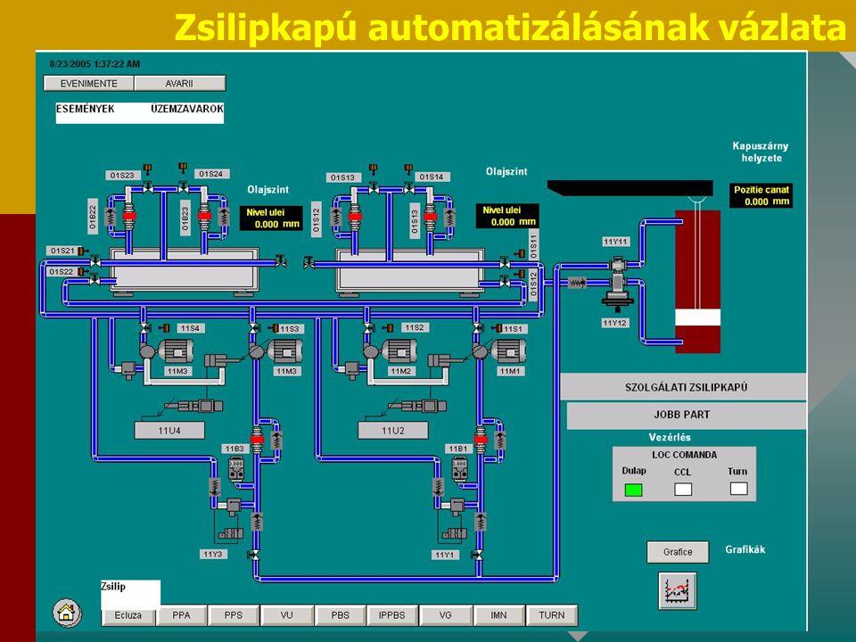 Zsilipkapú automatizálásának vázlata