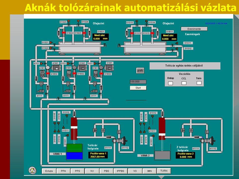 Aknák tolózárainak automatizálási vázlata