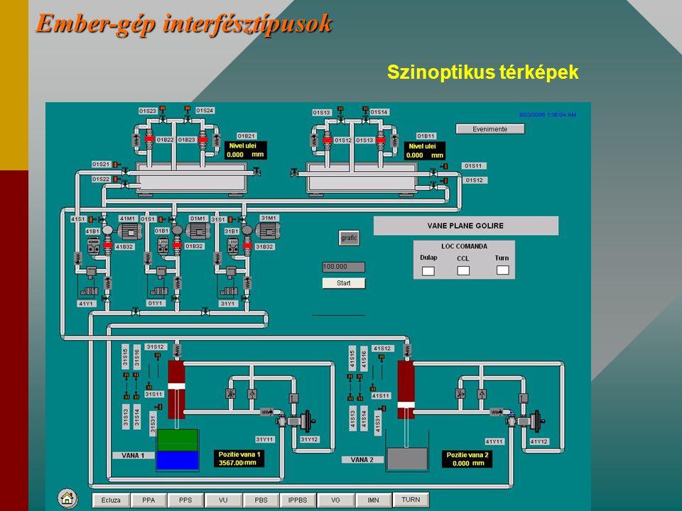 Ember-gép interfésztípusok Szinoptikus térképek