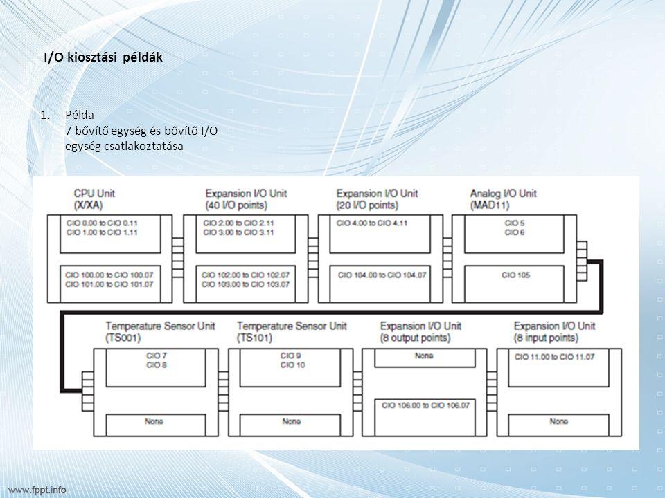 I/O kiosztási példák 1.Példa 7 bővítő egység és bővítő I/O egység csatlakoztatása