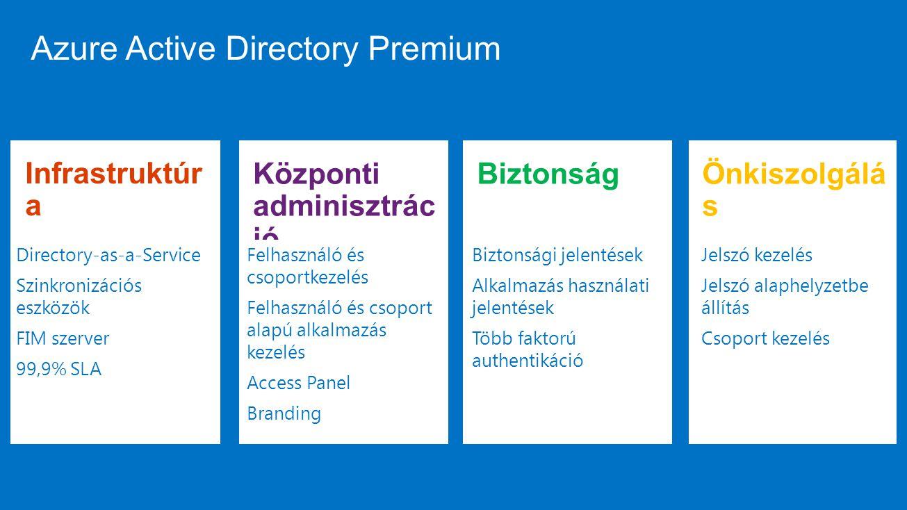 Azure Active Directory Premium Infrastruktúr a Directory-as-a-Service Szinkronizációs eszközök FIM szerver 99,9% SLA Központi adminisztrác ió Felhaszn