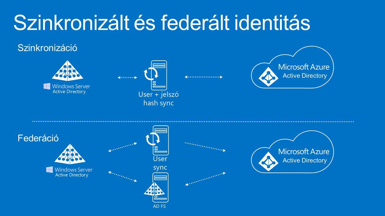 SSO Office 365 és Intune esetén Felhős identitás Csak felhőben tárolt felhasználó elérheti az O365 és Intune szolgáltatásokat, de a helyi infrastruktúrában nem lesz jogosultsága.