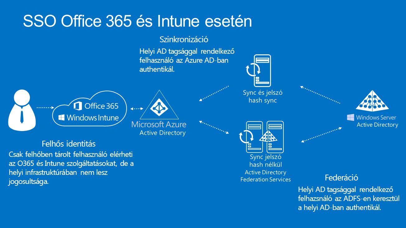 SSO Office 365 és Intune esetén Felhős identitás Csak felhőben tárolt felhasználó elérheti az O365 és Intune szolgáltatásokat, de a helyi infrastruktú