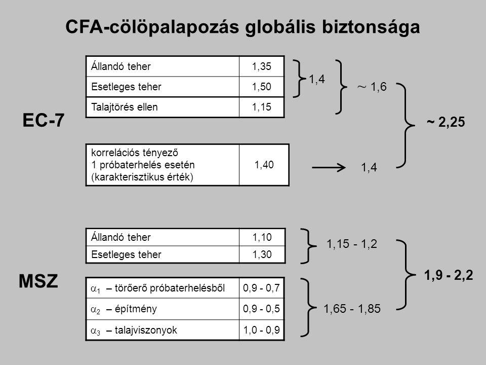 CFA-cölöpalapozás globális biztonsága Állandó teher1,35 Esetleges teher1,50 Talajtörés ellen1,15 1,4 ~ 1,6 EC-7 1,4 MSZ Állandó teher1,10 Esetleges teher1,30 1,15 - 1,2 ~ 2,25 1,65 - 1,85 1,9 - 2,2  1 – törőerő próbaterhelésből 0,9 - 0,7  2 – építmény 0,9 - 0,5  3 – talajviszonyok 1,0 - 0,9 korrelációs tényező 1 próbaterhelés esetén (karakterisztikus érték) 1,40