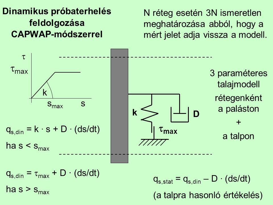 Dinamikus próbaterhelés feldolgozása CAPWAP-módszerrel k D  max   max s max s k q s,din = k ∙ s + D ∙ (ds/dt) ha s < s max q s,din =  max + D
