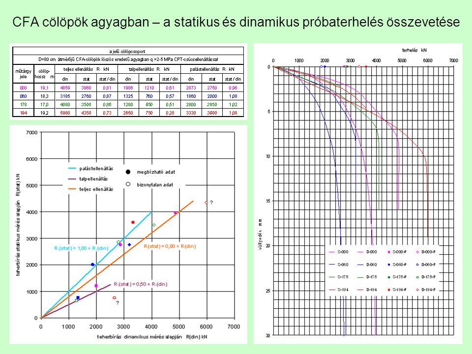 CFA cölöpök agyagban – a statikus és dinamikus próbaterhelés összevetése