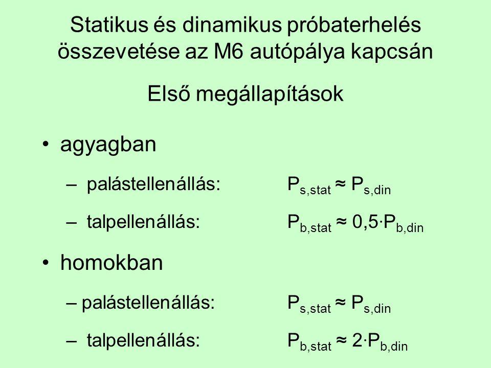 Statikus és dinamikus próbaterhelés összevetése az M6 autópálya kapcsán Első megállapítások agyagban – palástellenállás: P s,stat ≈ P s,din – talpellenállás:P b,stat ≈ 0,5 ∙ P b,din homokban –palástellenállás: P s,stat ≈ P s,din – talpellenállás:P b,stat ≈ 2 ∙ P b,din