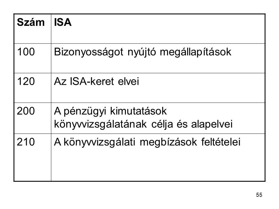 55 SzámISA 100Bizonyosságot nyújtó megállapítások 120Az ISA-keret elvei 200A pénzügyi kimutatások könyvvizsgálatának célja és alapelvei 210A könyvvizsgálati megbízások feltételei