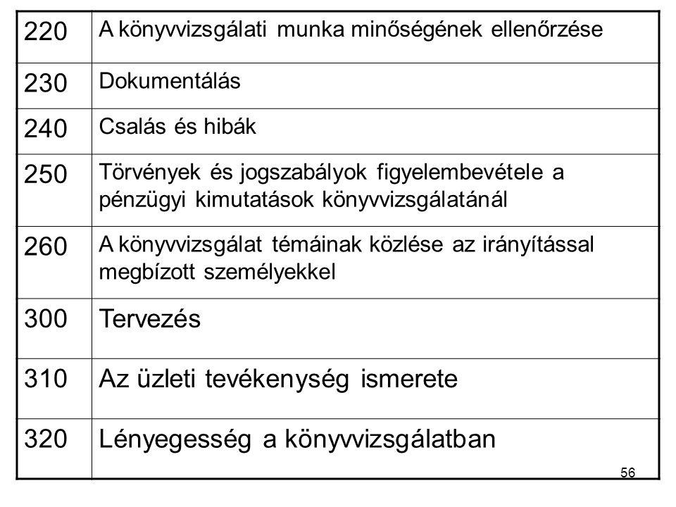 56 220 A könyvvizsgálati munka minőségének ellenőrzése 230 Dokumentálás 240 Csalás és hibák 250 Törvények és jogszabályok figyelembevétele a pénzügyi