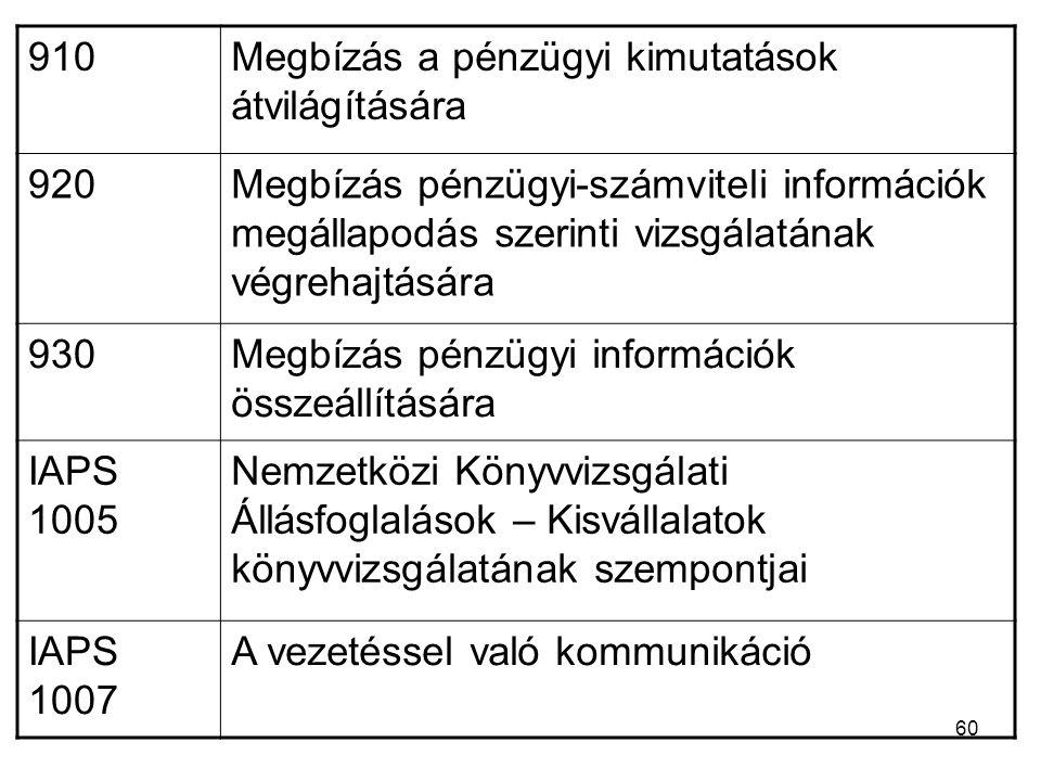 60 910Megbízás a pénzügyi kimutatások átvilágítására 920Megbízás pénzügyi-számviteli információk megállapodás szerinti vizsgálatának végrehajtására 930Megbízás pénzügyi információk összeállítására IAPS 1005 Nemzetközi Könyvvizsgálati Állásfoglalások – Kisvállalatok könyvvizsgálatának szempontjai IAPS 1007 A vezetéssel való kommunikáció