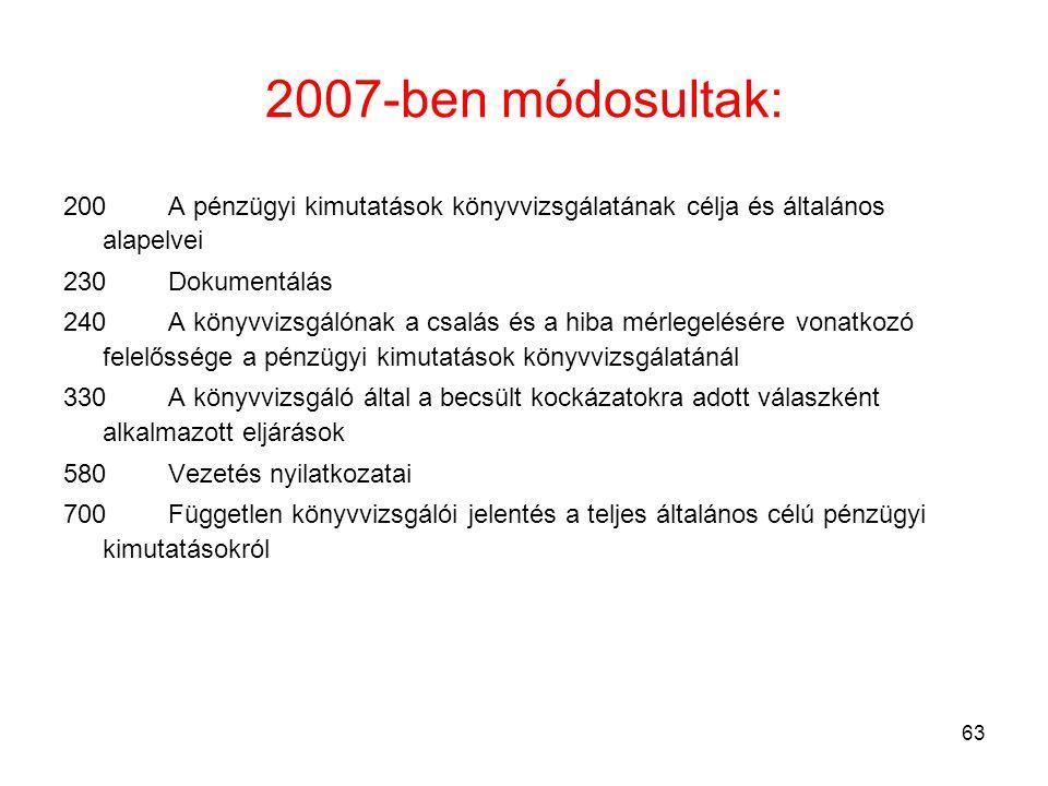 63 2007-ben módosultak: 200A pénzügyi kimutatások könyvvizsgálatának célja és általános alapelvei 230 Dokumentálás 240 A könyvvizsgálónak a csalás és