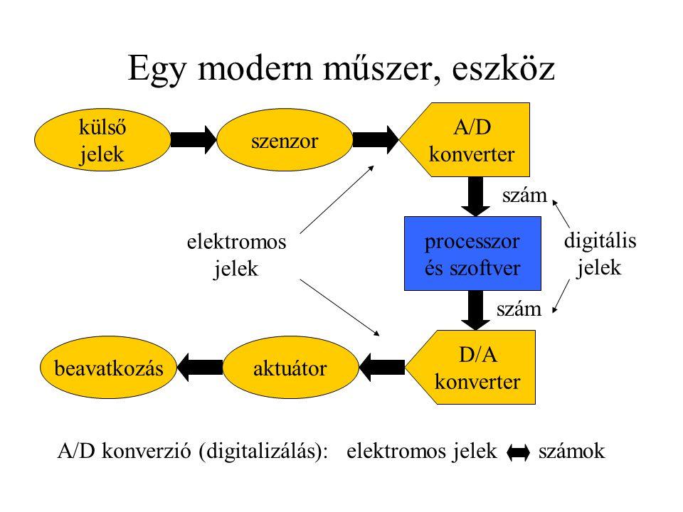 Egy modern műszer, eszköz külső jelek szenzor A/D konverter processzor és szoftver D/A konverter aktuátorbeavatkozás szám elektromos jelek A/D konverz