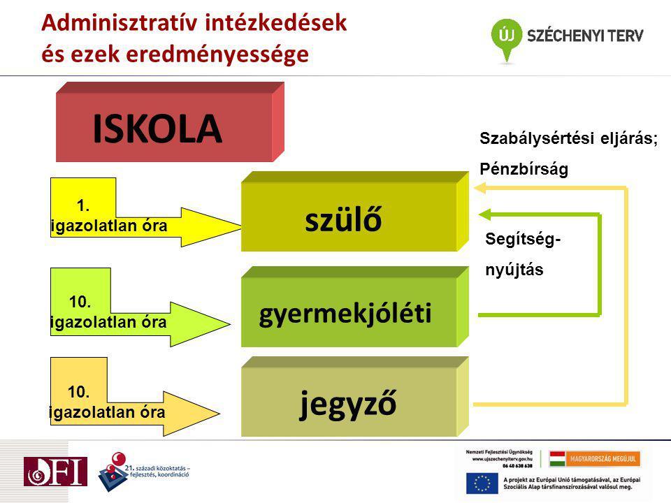 Adminisztratív intézkedések és ezek eredményessége ISKOLA 1.