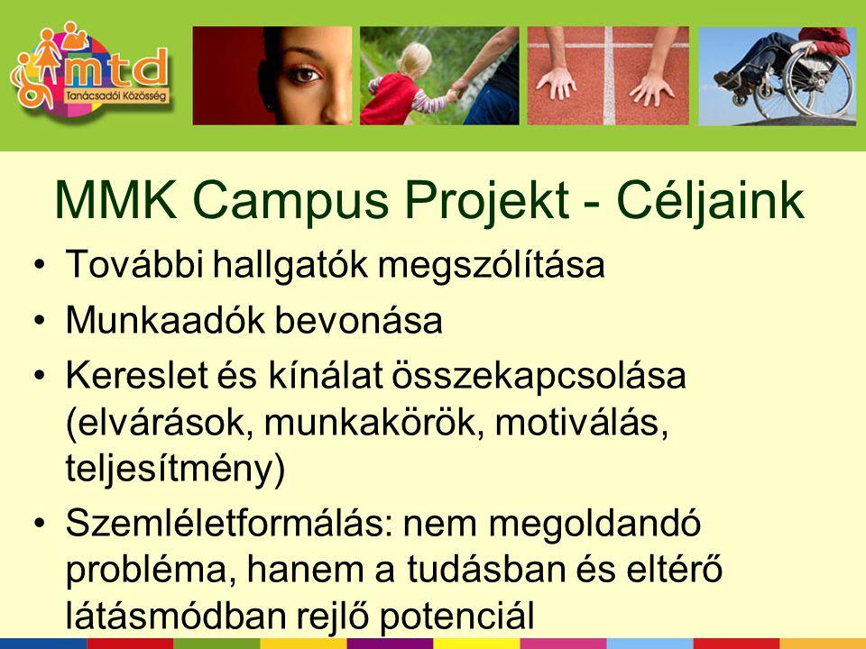 MMK Campus Projekt - Céljaink További hallgatók megszólítása Munkaadók bevonása Kereslet és kínálat összekapcsolása (elvárások, munkakörök, motiválás, teljesítmény) Szemléletformálás: nem megoldandó probléma, hanem a tudásban és eltérő látásmódban rejlő potenciál