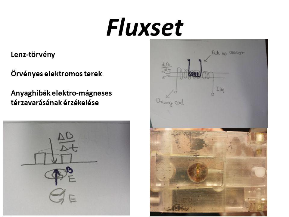 Fluxset Lenz-törvény Örvényes elektromos terek Anyaghibák elektro-mágneses térzavarásának érzékelése