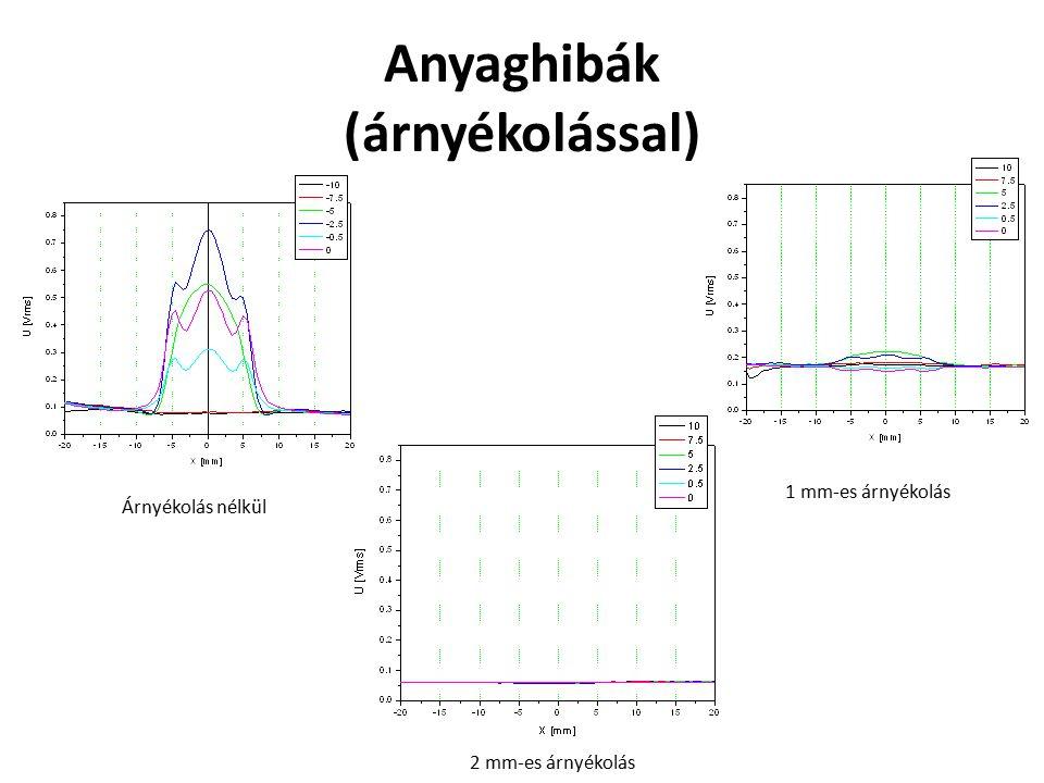 Anyaghibák (árnyékolással) Árnyékolás nélkül 1 mm-es árnyékolás 2 mm-es árnyékolás