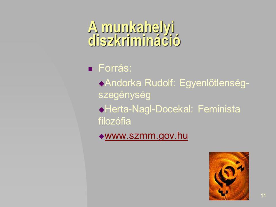 11 A munkahelyi diszkrimináció Forrás:  Andorka Rudolf: Egyenlőtlenség- szegénység  Herta-Nagl-Docekal: Feminista filozófia  www.szmm.gov.hu www.sz