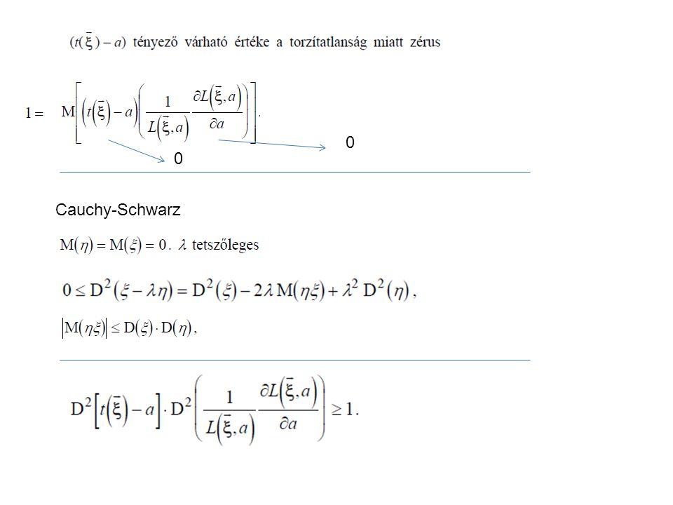 0 0 Cauchy-Schwarz