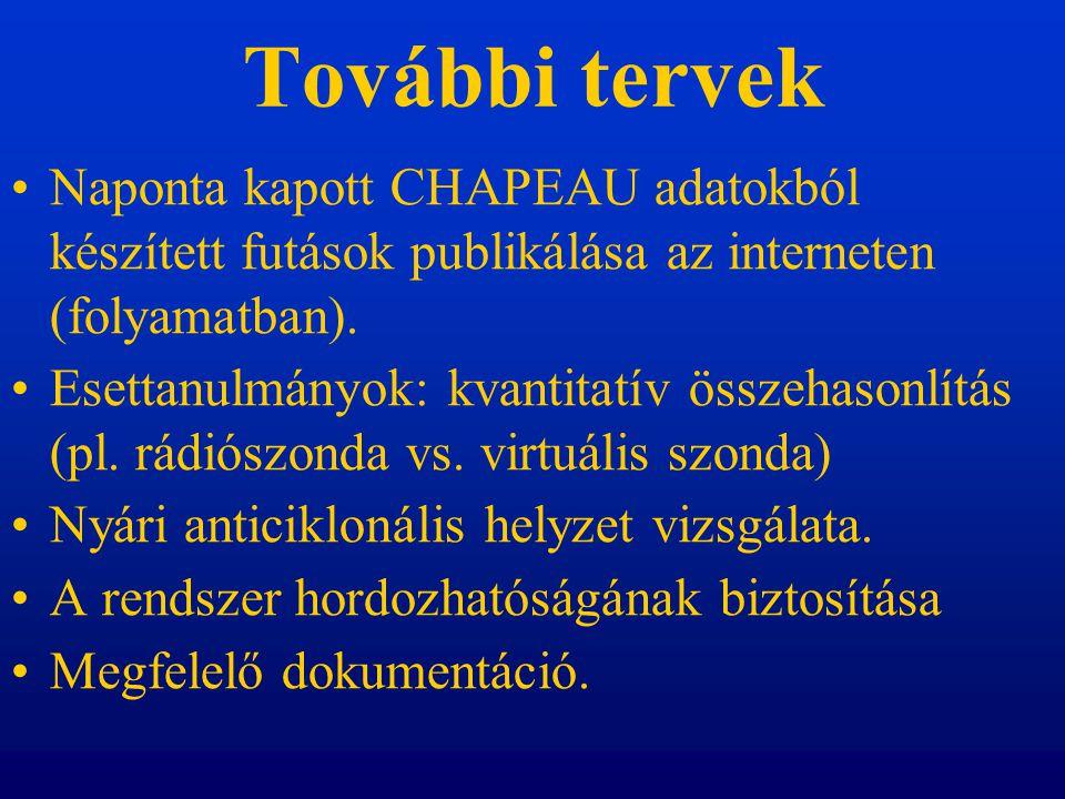 További tervek Naponta kapott CHAPEAU adatokból készített futások publikálása az interneten (folyamatban).