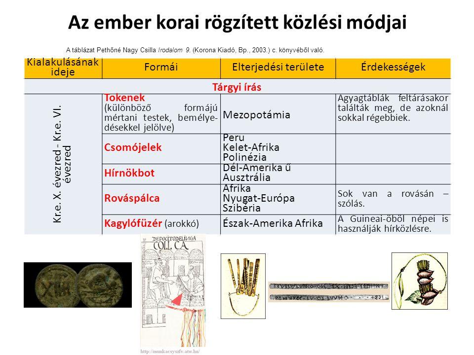 A táblázat Pethőné Nagy Csilla Irodalom 9. (Korona Kiadó, Bp., 2003.) c.