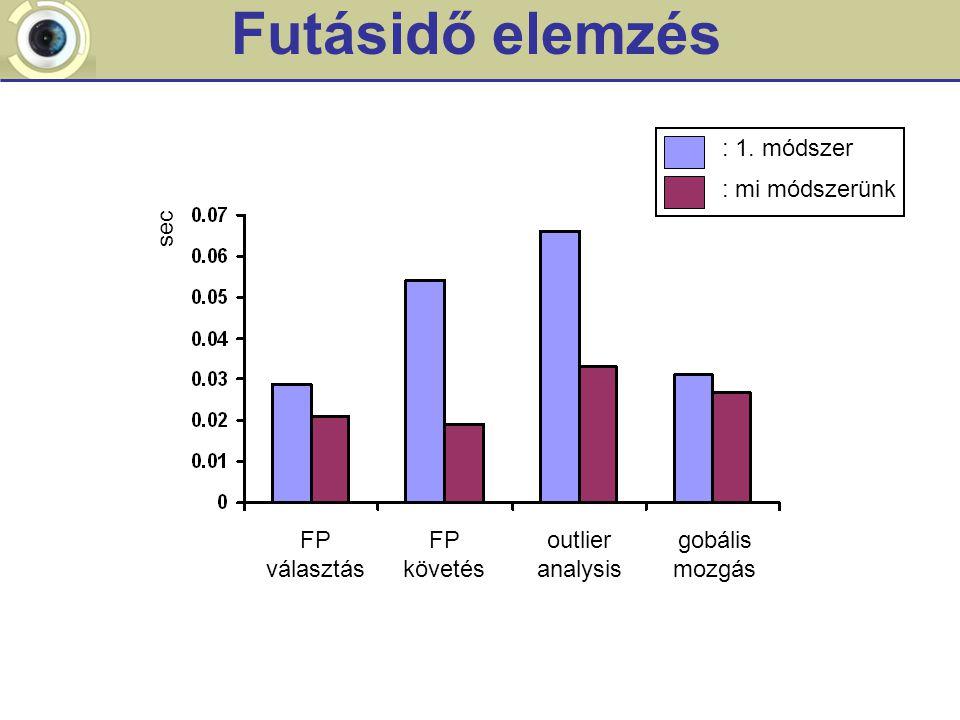 Futásidő elemzés FP választás FP követés outlier analysis gobális mozgás sec : 1.