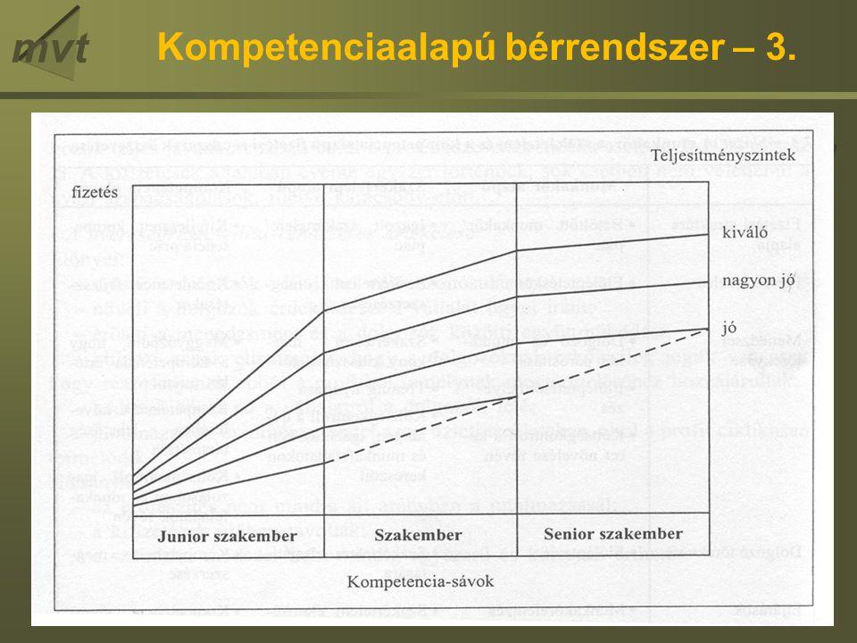 mvt Kompetenciaalapú bérrendszer – 3.