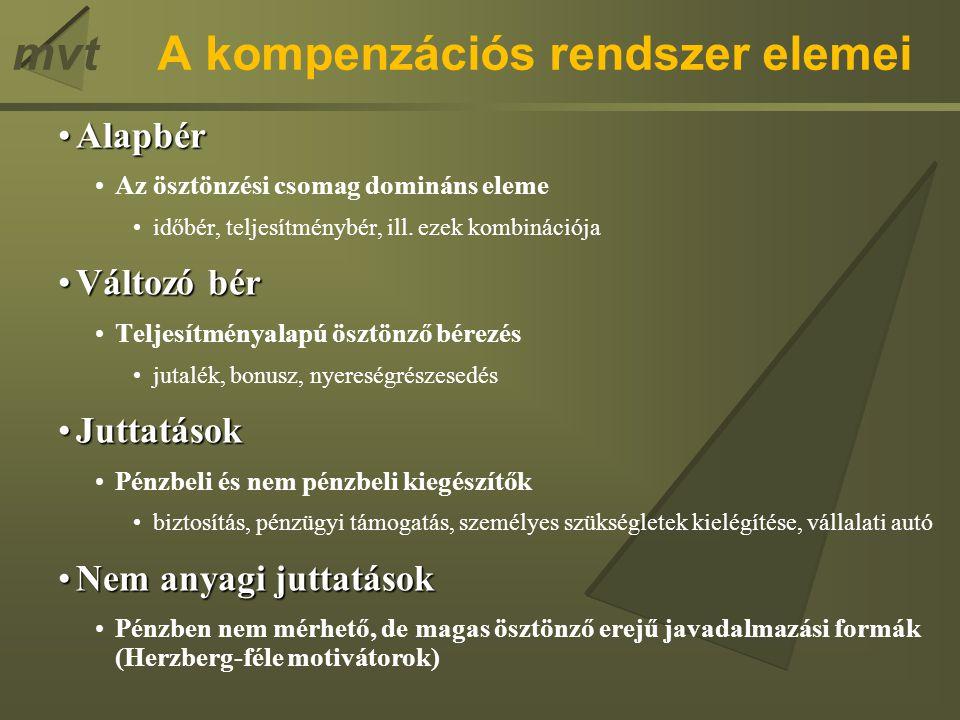 mvt Kompetenciaalapú bérrendszer – 2.