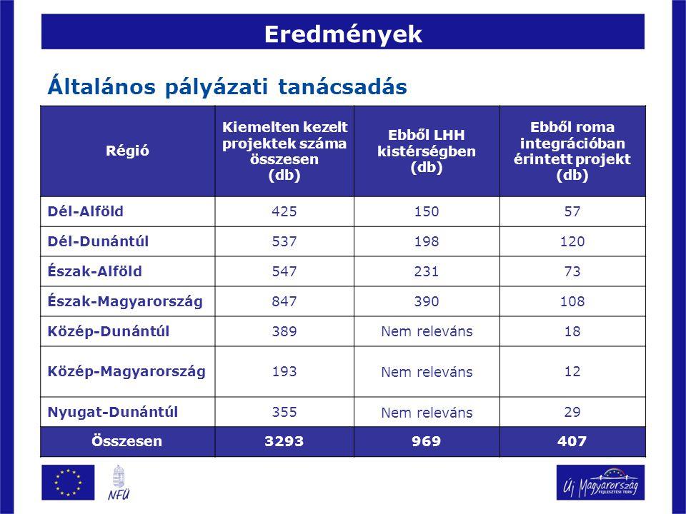 Eredmények Régió Kiemelten kezelt projektek száma összesen (db) Ebből LHH kistérségben (db) Ebből roma integrációban érintett projekt (db) Dél-Alföld42515057 Dél-Dunántúl537198120 Észak-Alföld54723173 Észak-Magyarország847390108 Közép-Dunántúl389Nem releváns18 Közép-Magyarország193Nem releváns12 Nyugat-Dunántúl355Nem releváns29 Összesen3293969407 Általános pályázati tanácsadás
