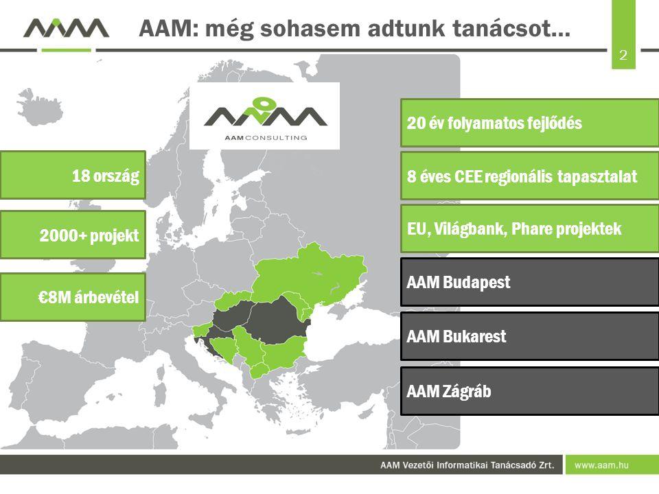 2 AAM: még sohasem adtunk tanácsot… AAM Zágráb AAM Bukarest AAM Budapest EU, Világbank, Phare projektek 20 év folyamatos fejlődés 8 éves CEE regionális tapasztalat 18 ország 2000+ projekt €8M árbevétel