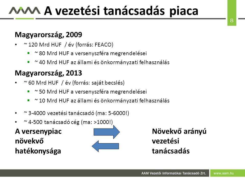 8 A vezetési tanácsadás piaca Magyarország, 2009 ~ 120 Mrd HUF / év (forrás: FEACO)  ~ 80 Mrd HUF a versenyszféra megrendelései  ~ 40 Mrd HUF az állami és önkormányzati felhasználás Magyarország, 2013 ~ 60 Mrd HUF / év (forrás: saját becslés)  ~ 50 Mrd HUF a versenyszféra megrendelései  ~ 10 Mrd HUF az állami és önkormányzati felhasználás ~ 3-4000 vezetési tanácsadó (ma: 5-6000!) ~ 4-500 tanácsadó cég (ma: >1000!) A versenypiac növekvő hatékonysága Növekvő arányú vezetési tanácsadás