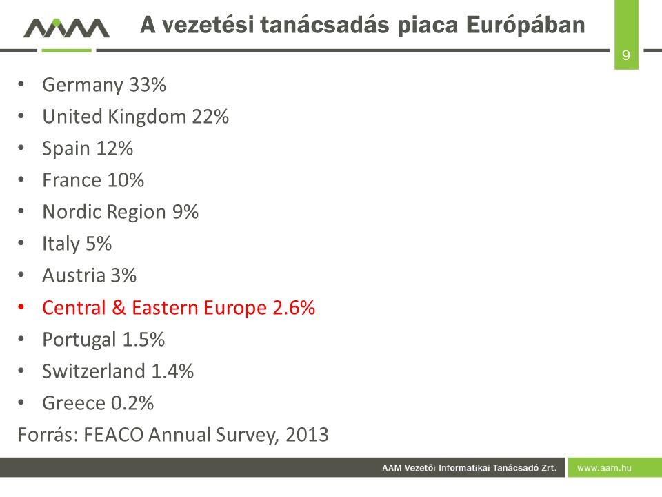 9 A vezetési tanácsadás piaca Európában Germany 33% United Kingdom 22% Spain 12% France 10% Nordic Region 9% Italy 5% Austria 3% Central & Eastern Europe 2.6% Portugal 1.5% Switzerland 1.4% Greece 0.2% Forrás: FEACO Annual Survey, 2013