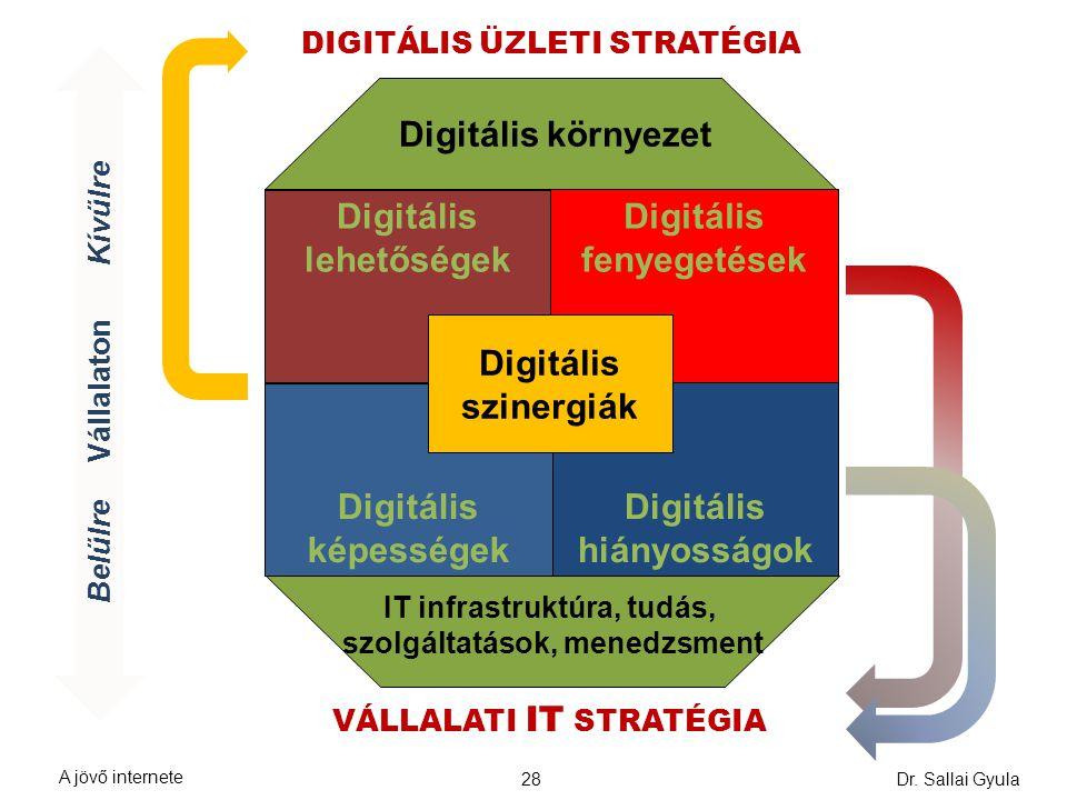 Dr. Sallai Gyula28 Digitális lehetőségek Digitális képességek Digitális hiányosságok Digitális fenyegetések Digitális szinergiák Digitális környezet B