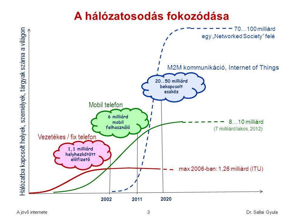Dr. Sallai Gyula3 A hálózatosodás fokozódása 1,1 milliárd helyhezkötött előfizető 6 milliárd mobil felhasználó 20..50 milliárd bekapcsolt eszköz Hálóz