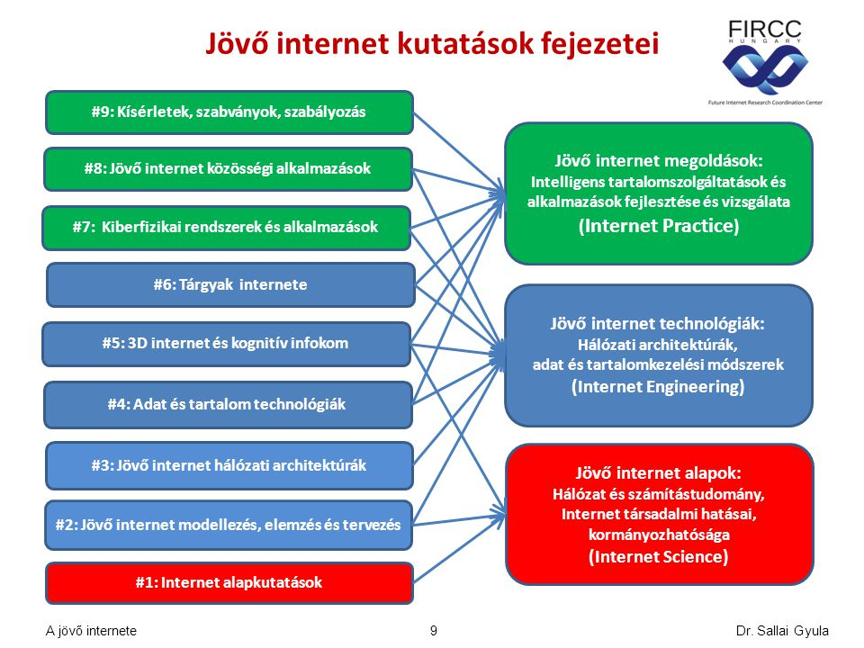 JINKA 2.4 és FIRCC Jelentés 2014 Jövő internet kutatási fejezetek (4-6) 20 A jövő internete Dr.