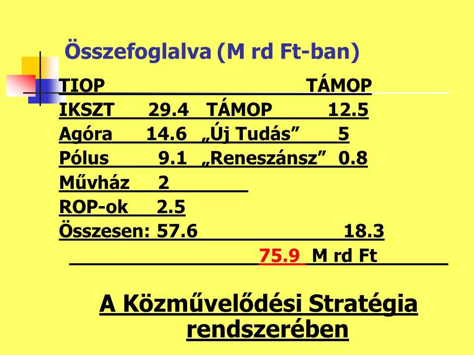 """TIOP TÁMOP IKSZT 29.4 TÁMOP 12.5 Agóra 14.6""""Új Tudás 5 Pólus 9.1""""Reneszánsz 0.8 Művház 2 ROP-ok 2.5 Összesen: 57.618.3 75.9 M rd Ft A Közművelődési Stratégia rendszerében Összefoglalva (M rd Ft-ban)"""