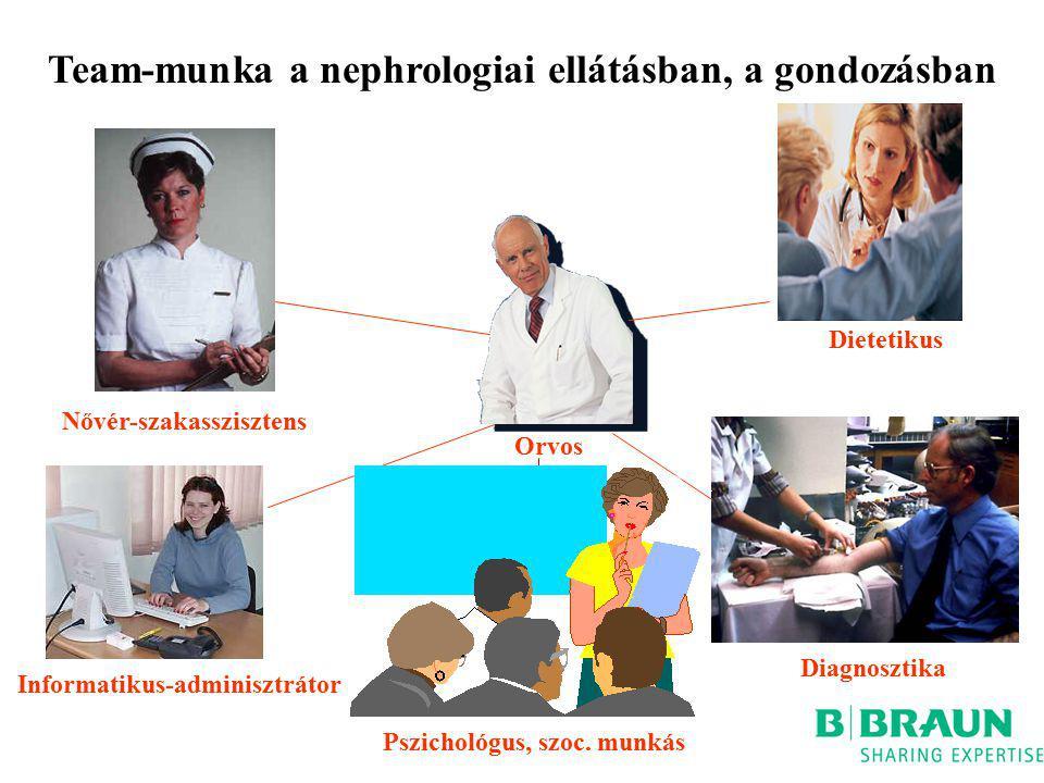 Team-munka a nephrologiai ellátásban, a gondozásban Orvos Nővér-szakasszisztens Informatikus-adminisztrátor Dietetikus Diagnosztika Pszichológus, szoc