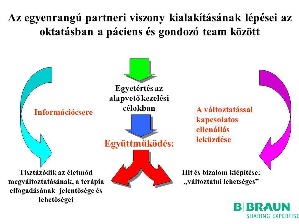 Az egyenrangú partneri viszony kialakításának lépései az oktatásban a páciens és gondozó team között Tisztázódik az életmód megváltoztatásának, a terá