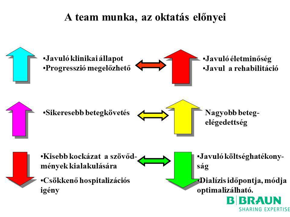 A team munka, az oktatás előnyei Javuló klinikai állapot Progresszió megelőzhető Javuló életminőség Javul a rehabilitáció Sikeresebb betegkövetésNagyo