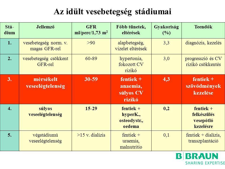 Az idült vesebetegség stádiumai Stá- dium JellemzőGFR ml/perc/1,73 m 2 Főbb tünetek, eltérések Gyakoriság (%) Teendők 1.vesebetegség norm.